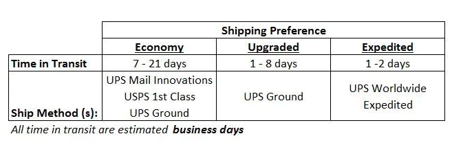 Shipping Policy - The King of Random
