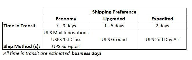 ups second day air delivery time
